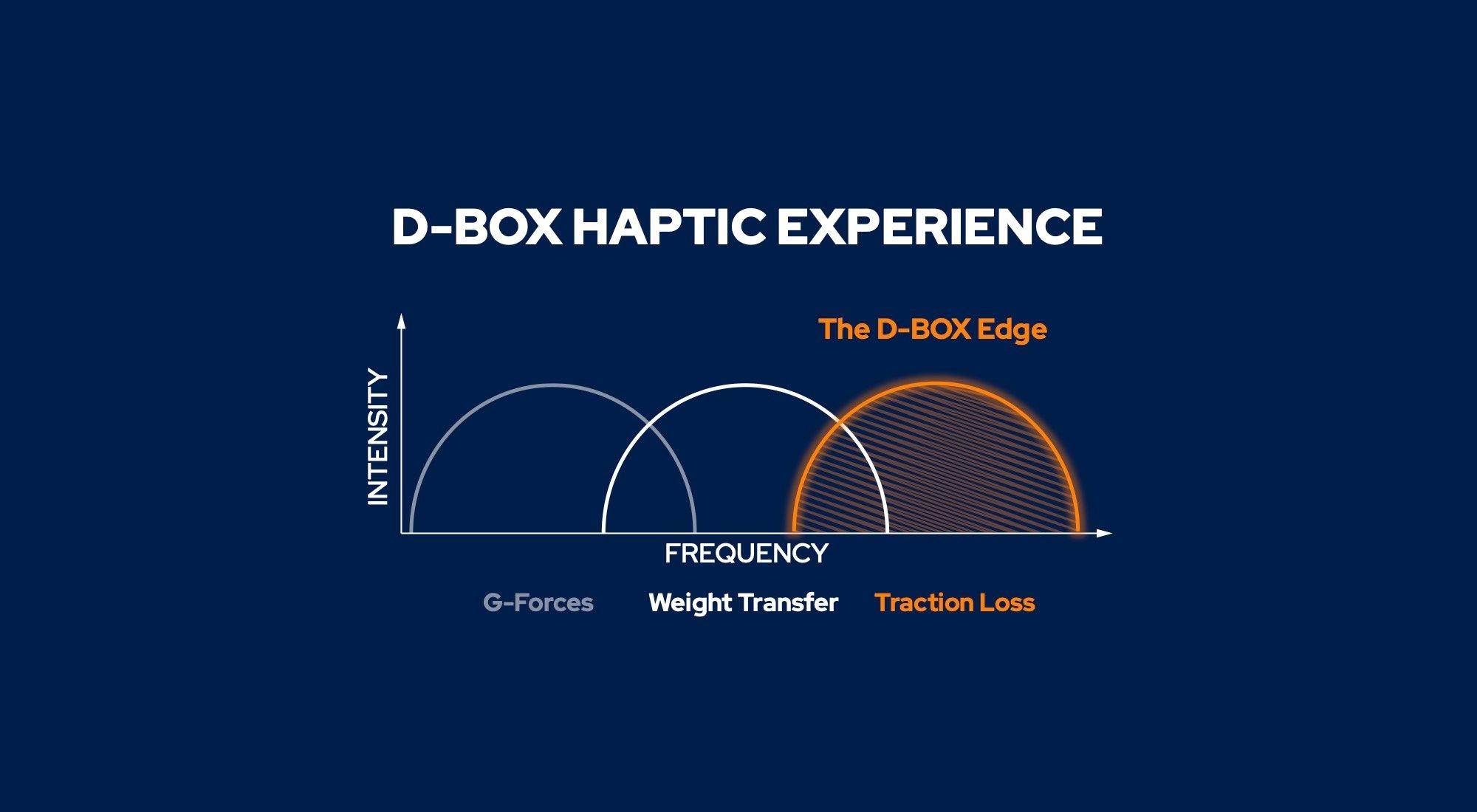 Graphic explaining what is haptic in sim racing